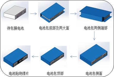 动力电池全自动包膜机(图2)